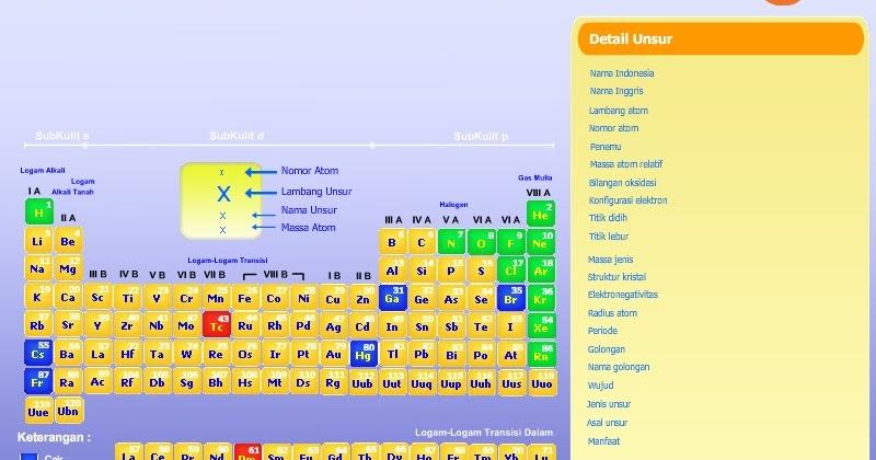 Kotak pintar periodik unsur kimia urtaz Images