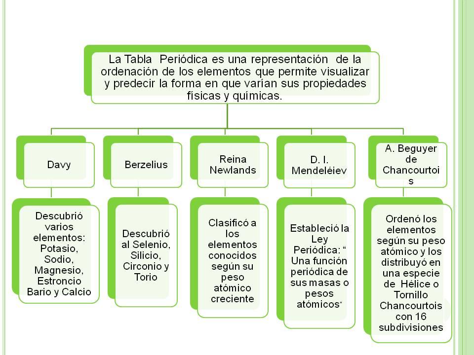 Qumica para todos bloque 4 tabla peridica la tabla peridica de mendeliev urtaz Image collections