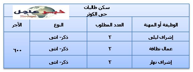 """اعلانات وظائف قطاعات خاصة وحكومية لجميع المؤهلات """" العليا - الدبلومات """" داخل مصر"""
