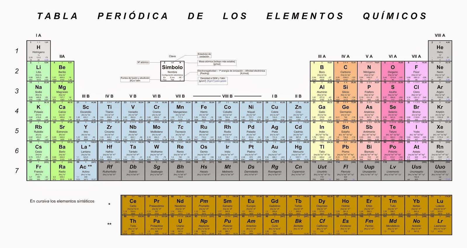 Qumica tabla peridica de los elementos qumicos tabla ampliada los mismos datos anteriores ms los estados de oxidacin la configuracin electrnica electronegatividad primera energa de ionizacin urtaz Image collections