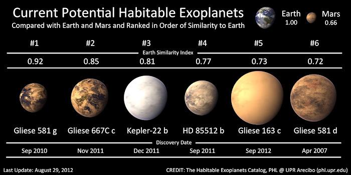 Potenciales exoplanetas habitables: