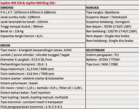 spesifikasi Jupiter MX King 150 vs Satria Fu150