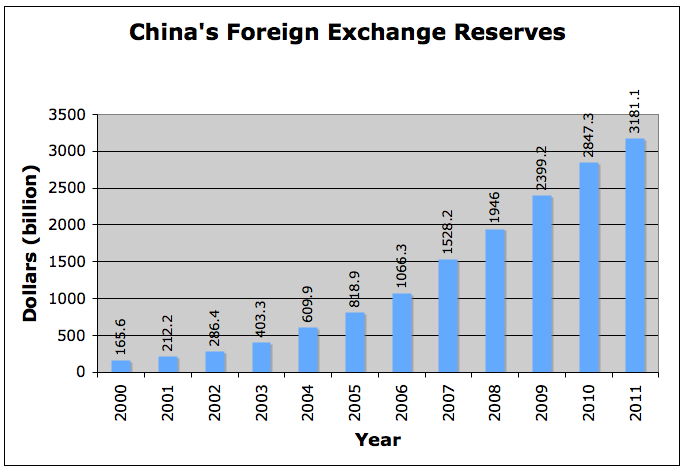 Forex reserves by country 2012