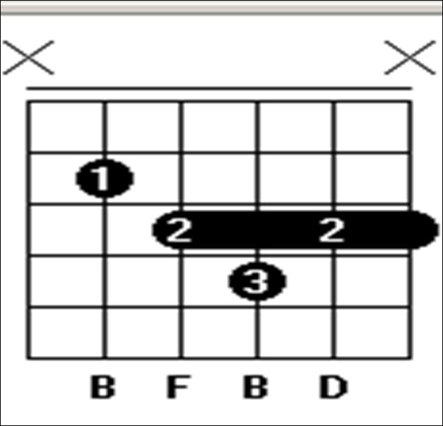 Chord Gitar Bm: Chord Gitar Judika Aku Yang Tersakiti
