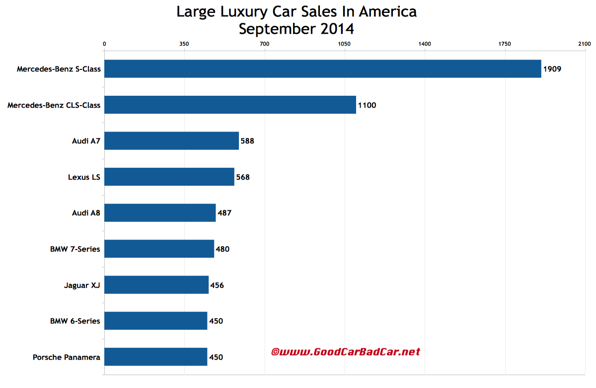 USA large luxury car sales chart September 2014