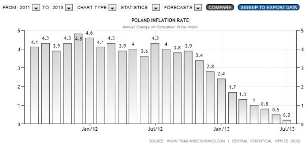 Inflacja - oprocentowanie nominalne i realna