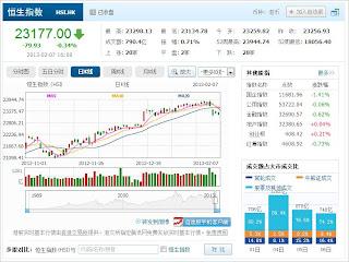 中国株コバンザメ投資 香港ハンセン指数20130207