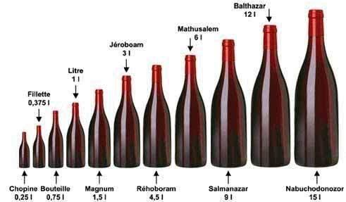 Quel est le nom des differentes bouteilles de vin - Quel est le nom le plus porte au monde ...
