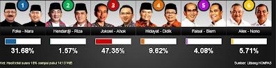 Hasil Terbaru Quick Count Pilkada DKI Jakarta 2012