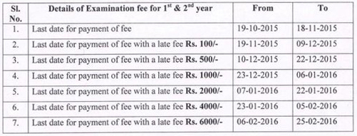 Telangana/TS Inter 1st,2nd Year Annual Exam Fee dates 2016