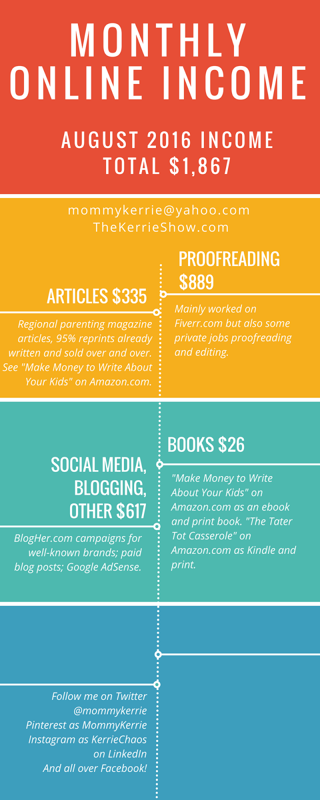 How to write an online article