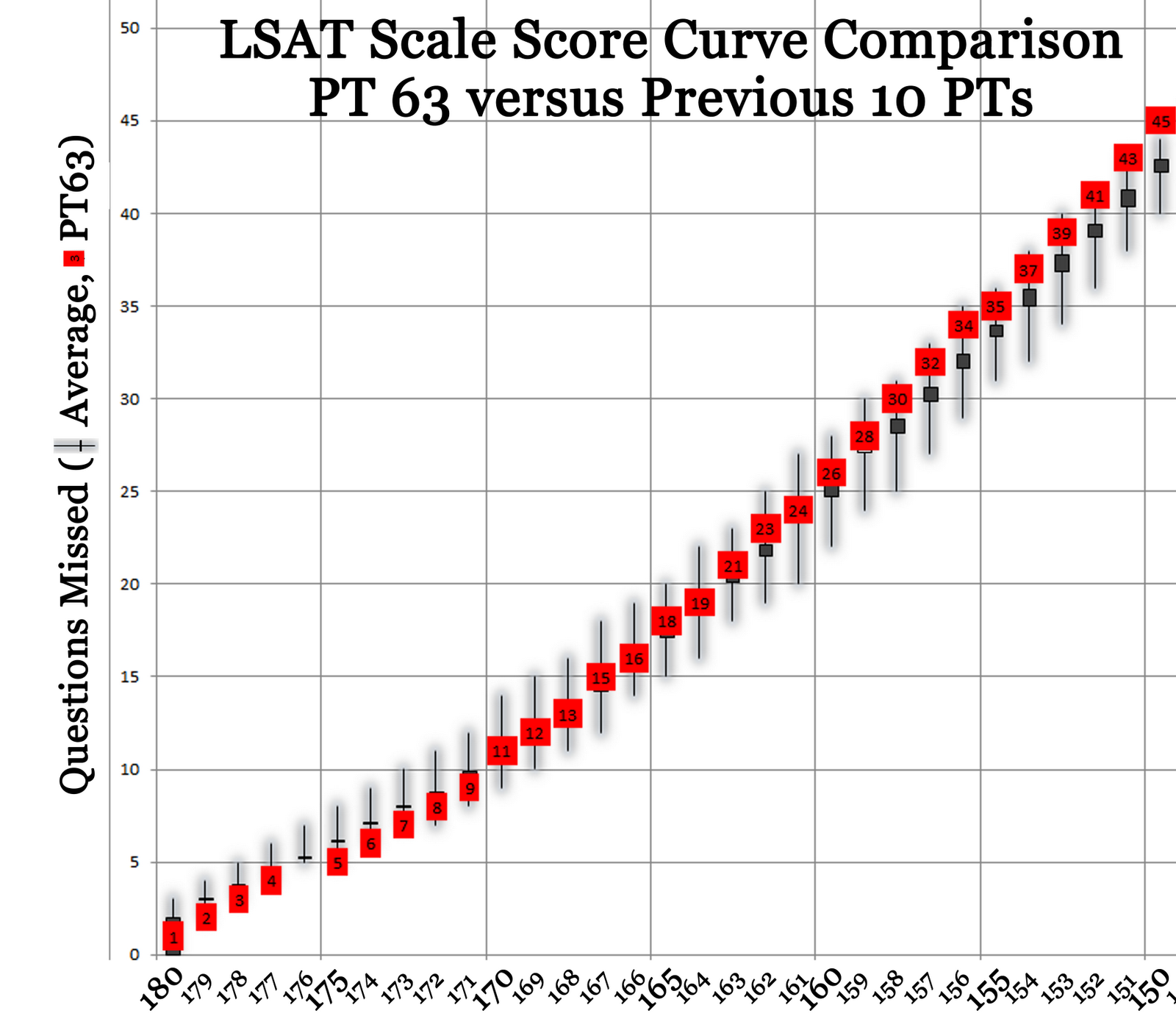 Zen of 180 blog june 2011 lsat preptest 63 raw score to scale preptest 63 had an odd curve compared to the previous 10 preptests ungenerous in the top 1 percent of scores from 172 180 and then generous through the geenschuldenfo Choice Image