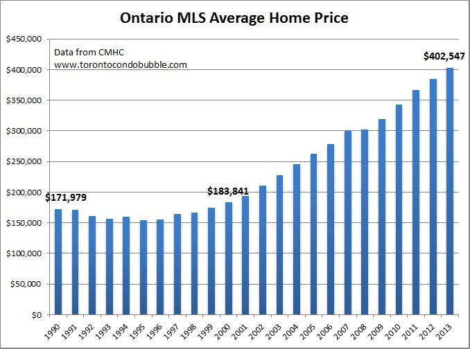 ontario average home price graph