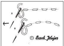 Tusuk Jelujur biasanya digunakan untuk membuat bentuk serutan seperti ...