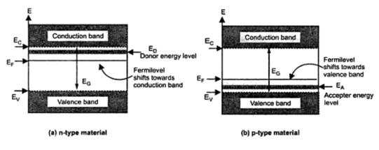 fermi level in extrinsic semiconductor