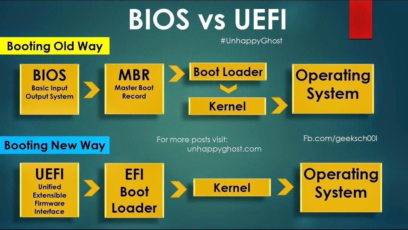 Image result for UEFI and BIOS blogspot.com