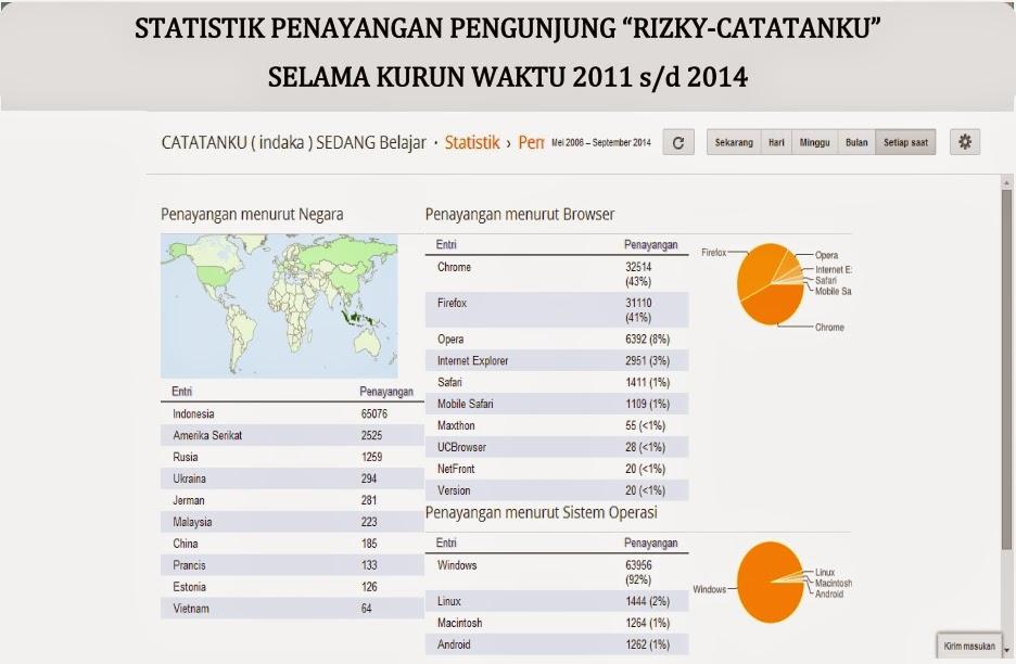 Catatanku Indaka Sedang Belajar Statistik Penayangan Oleh Pengunjung Quot Rizky Catatanku Quot 2011