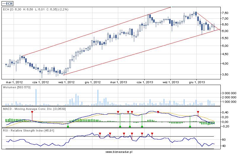 Wykres tygodniowy z 2 lat - Echo Investment z 31 stycznia 2014