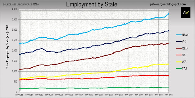 Employment by state