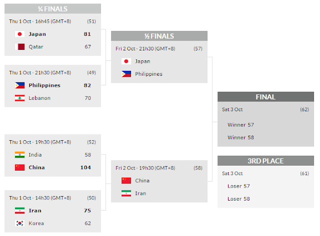 Gilas Pilipinas road to the finals