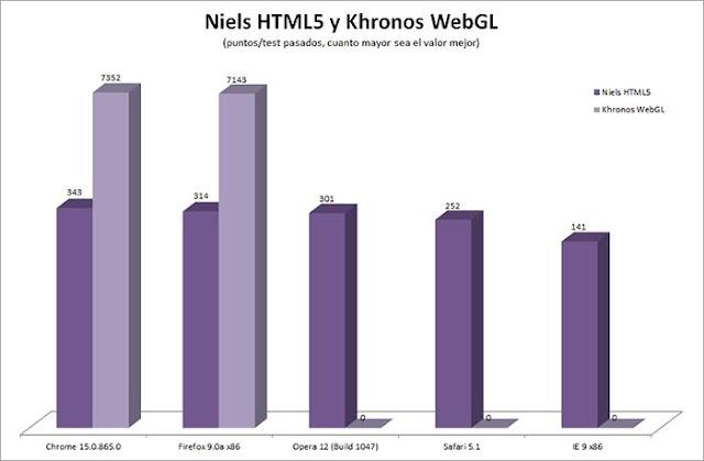 comparativa navegadores html5 y webgl