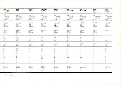 Opel Manta A series GT/E Sales Brochure Page 7