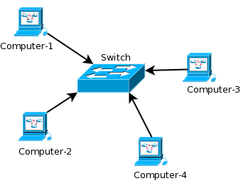 Networking thesis
