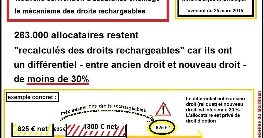 Droits Rechargeables Mobilisation Pour Le Droit D Option Pour Tous