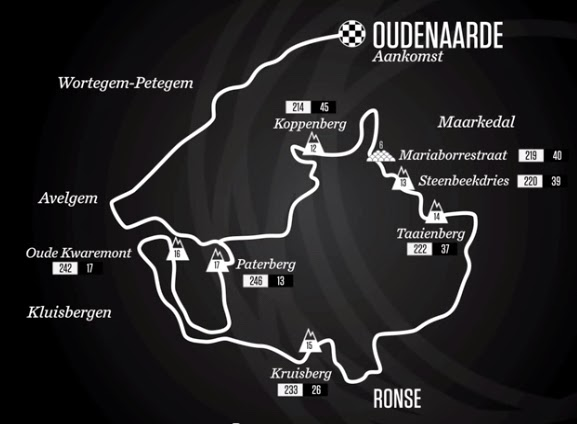 2015 route of Tour of Flanders