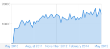 READERSHIP UP SINCE 2010. 10,000 TO 20,000 MONTHLY. STATS FROM BLOGSPOT.COM