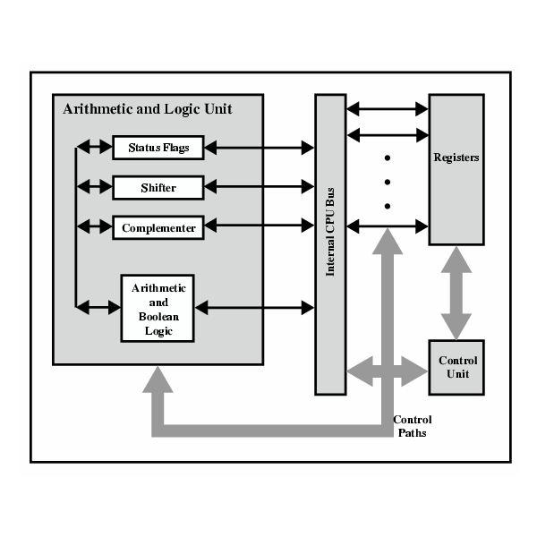 Computer laptop: Arithmetic Logic Unit
