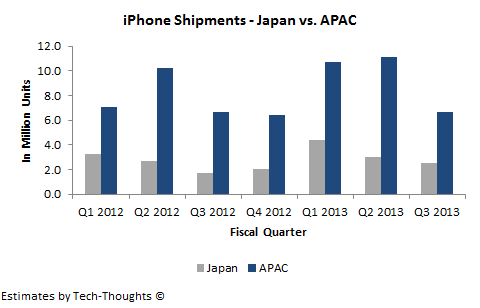 iPhone Shipments - Japan vs. APAC