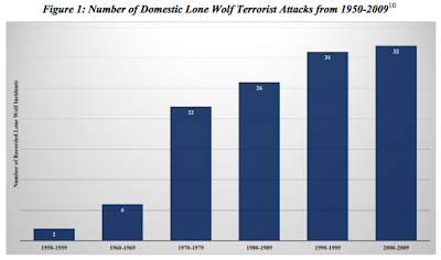 Funding Global Terrorism