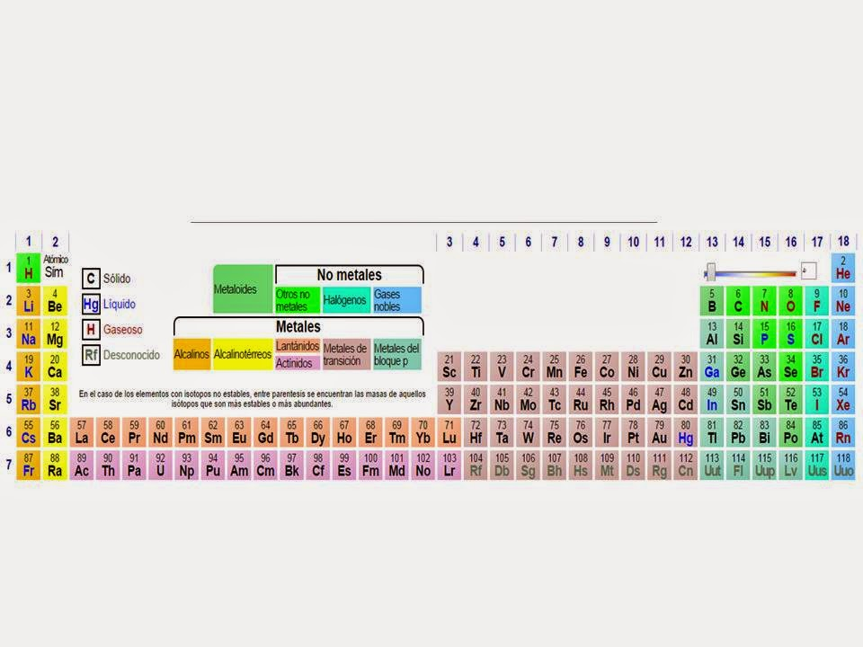 Qumica una ciencia maravillosa septiembre 2014 con urtaz Gallery