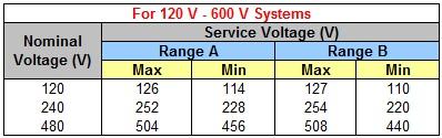 ANSI C84.1-2006 Service Voltage Range