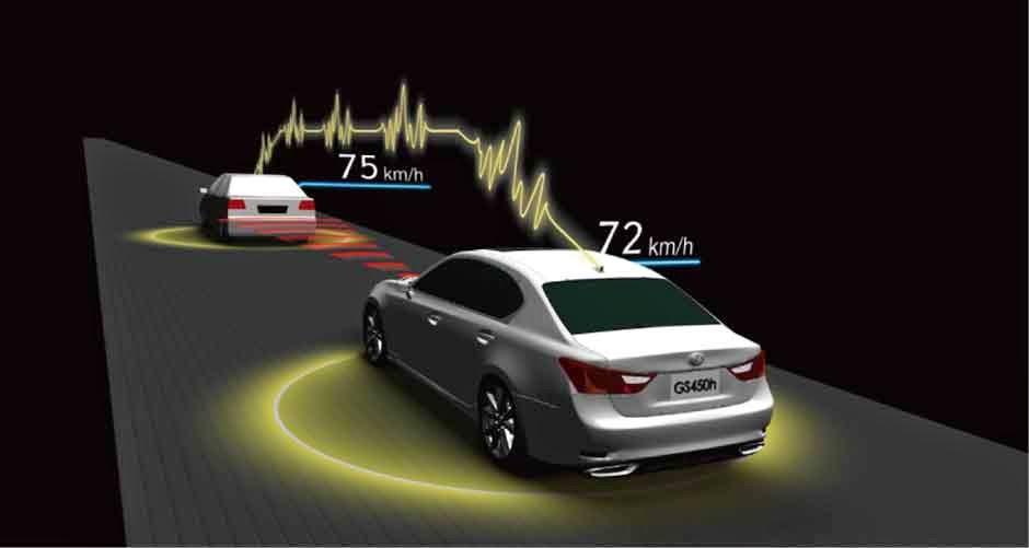 Teknologi Baru Toyota Safety Sense