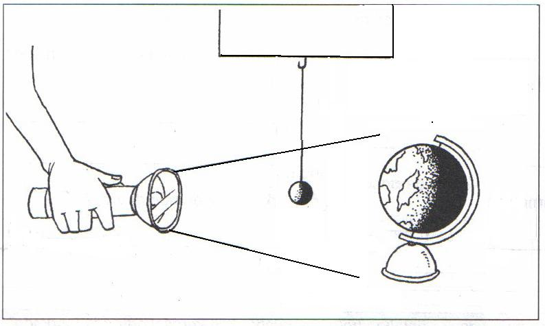 science is easy  eclipse of the sun