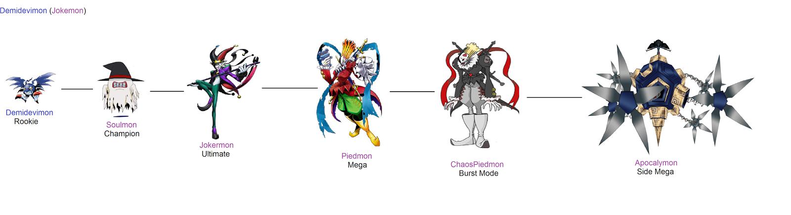 Demidevimon Evolution Line