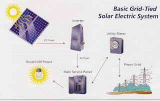 gridtied solar power system
