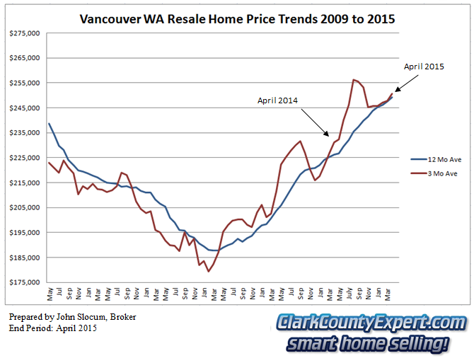 Vancouver WA Resale Home Sales April 2015 - Average Sales Price Trends