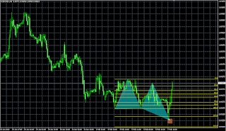 USDCAD bullish butterfly pattern update
