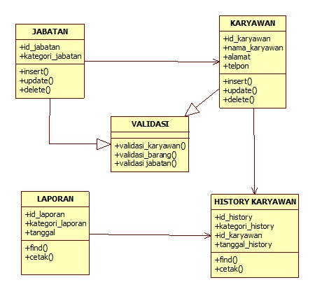 Syifa56 2011 contoh logical view untuk pesonalia dengan menggunakan class diagram ccuart Gallery