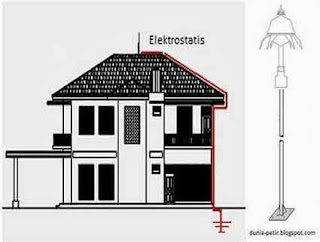Teknik Pemasangan Penangkal Petir - CV. Mitra Technic Global Purwokerto - Jalan Raya Jatilawang Purwokerto Km. 39 - Spesialis Penangkal Petir Handal