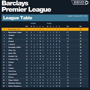 Barclays Premier League Standings