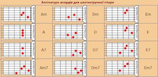 Аплікатури акордів для шестиструнної гітари