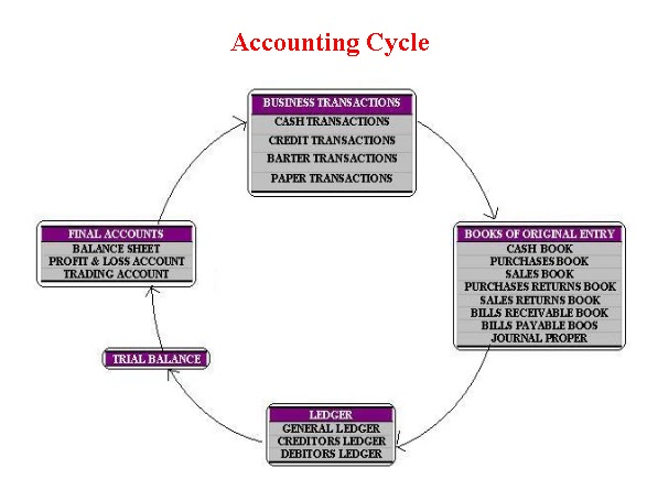 the nine steps of accounting cycle checkpoint essay Steps of the accounting cycle 1 analyze and measure transactions obviously in this phase, your business collects their transactions for analysis, measurement, and.