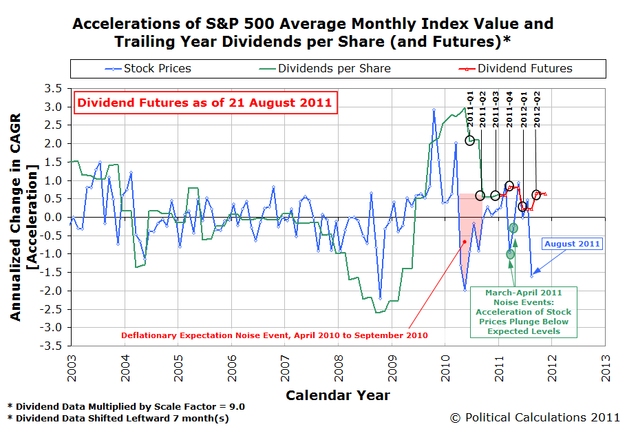 Accelerations of S&P 500 Average Monthly Index Value and Trailing Year Dividends per Share (and Futures) Through 21 August 2011