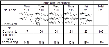 check in check out sheet
