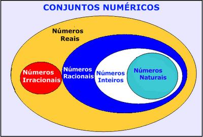Recursos matemticos 10 puntos para entender los nmeros reales y como diagramas de venn pero en brasileiro ja ja ja ccuart Images