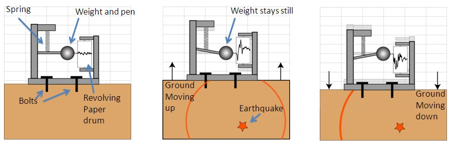 How Stuff Works    How Does A Seismograph Work  What Is The Richter Scale